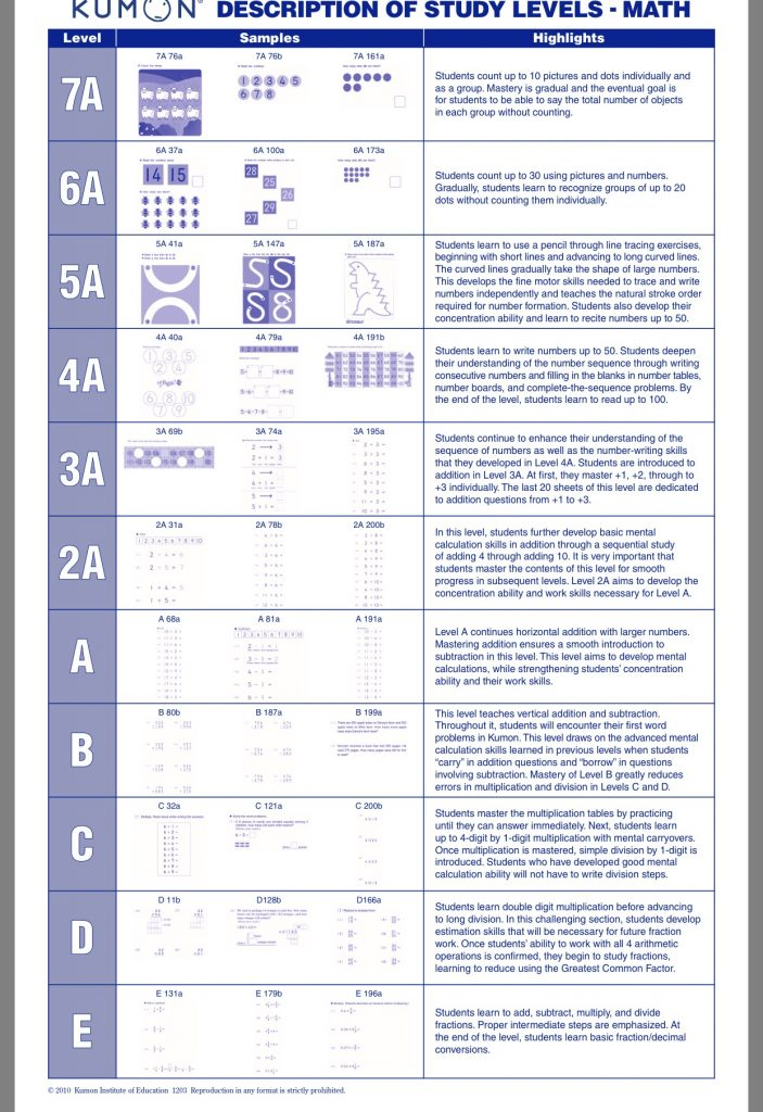 Kumon Maths 3A (Level 5) 1 to 200 worksheets